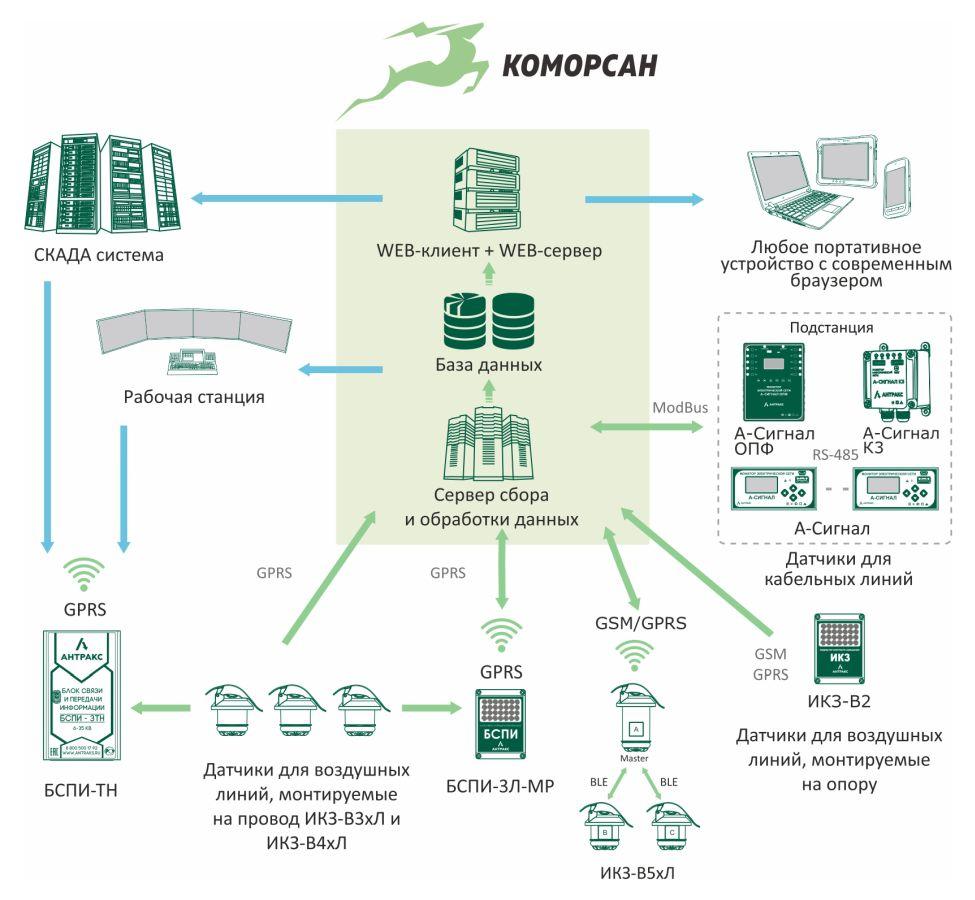 Схема подключения приборов АНТРАКС к системе мониторинга и управления КОМОРСАН